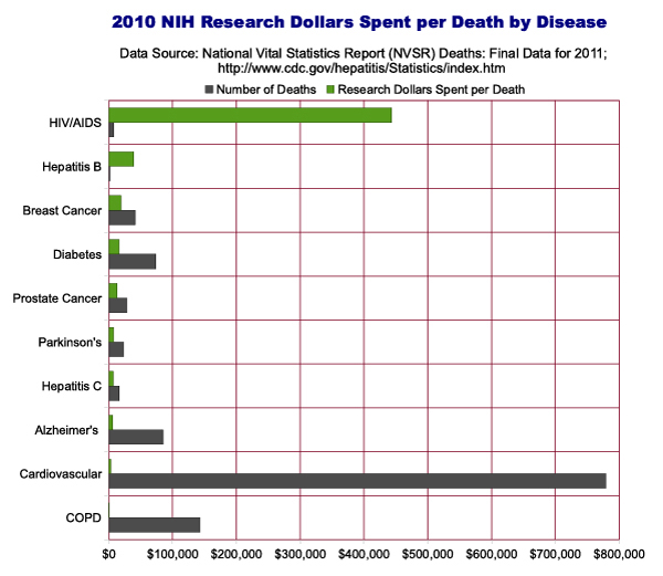 NIH Allocations by Cost per deathy by Disease